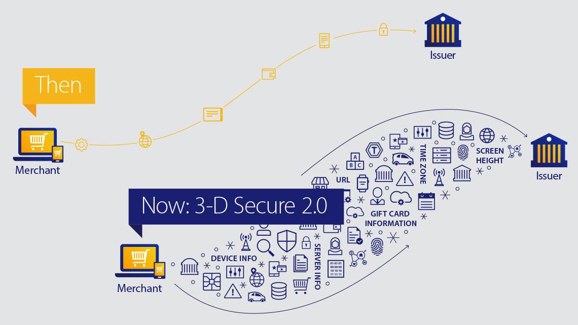 An illustration contrasts old and new ways to pay and depicts how 3-D Secure 2.0 offers better and stronger fraud-detection intelligence.